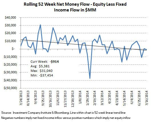 ICI Fund Flow Survey - U.S. Equities Over the Waterfall...Bond Funds Bolstered - ICI chart 9