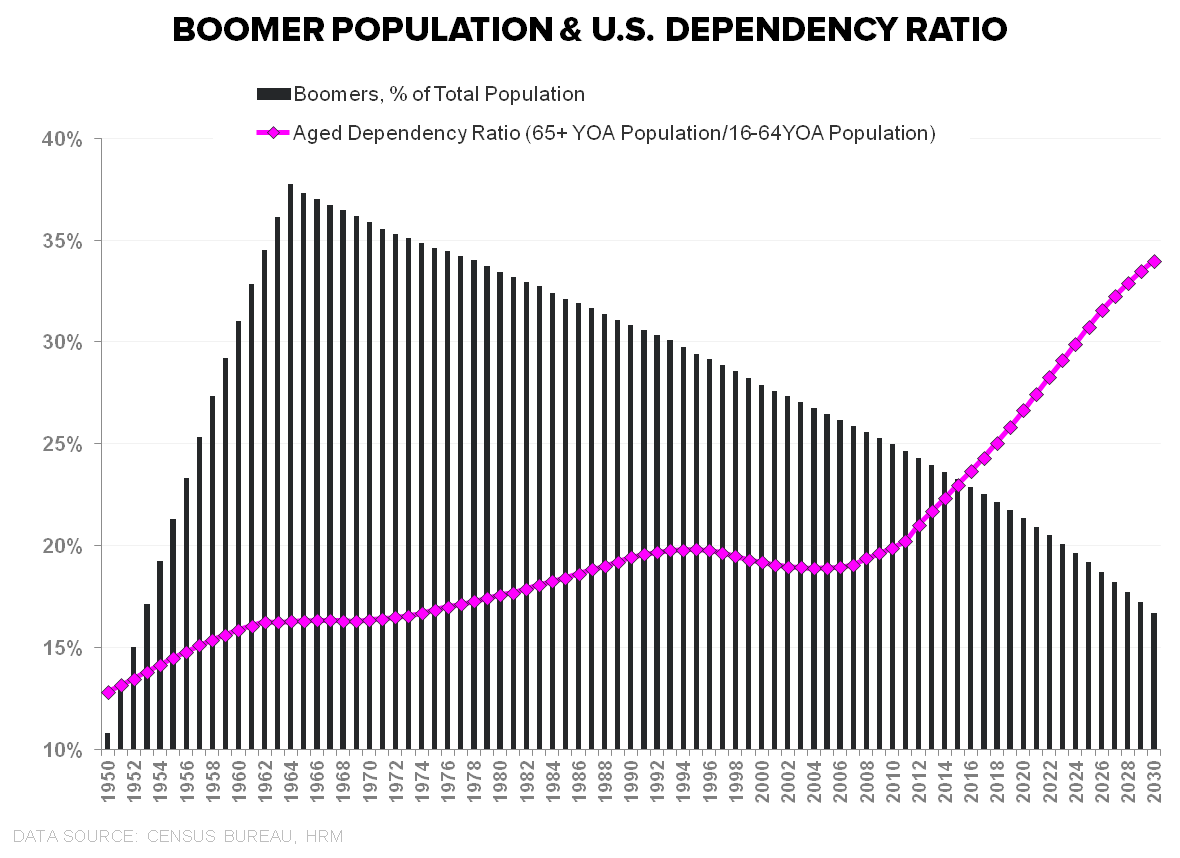 Managing the Eccentric - Boomer Dependency