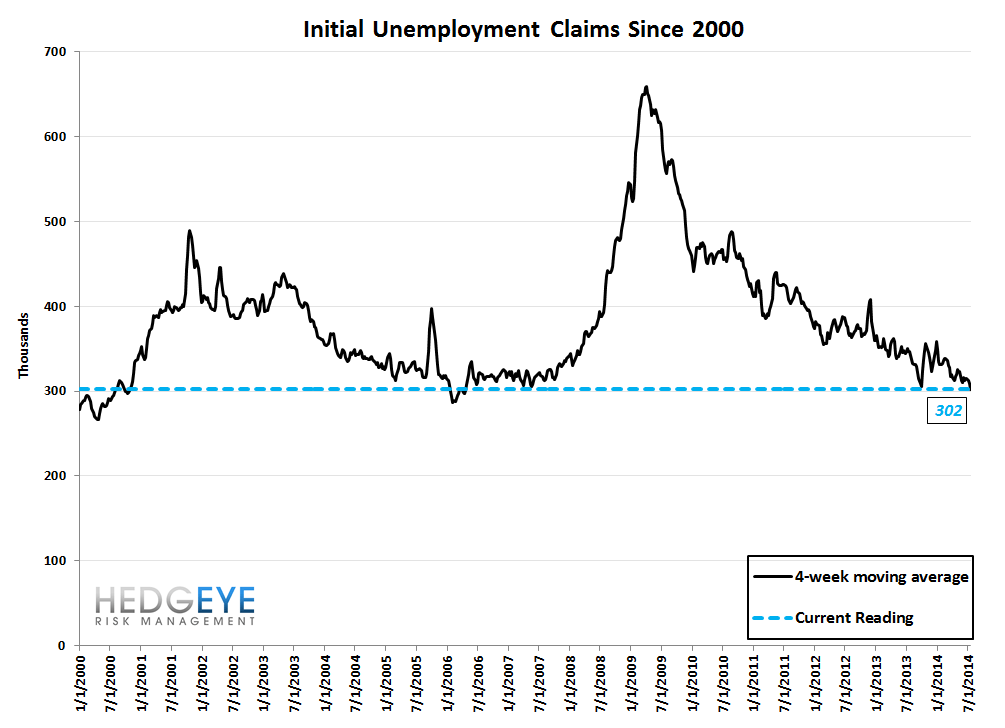 INITIAL CLAIMS: HOW LOW CAN YOU GO? - 10