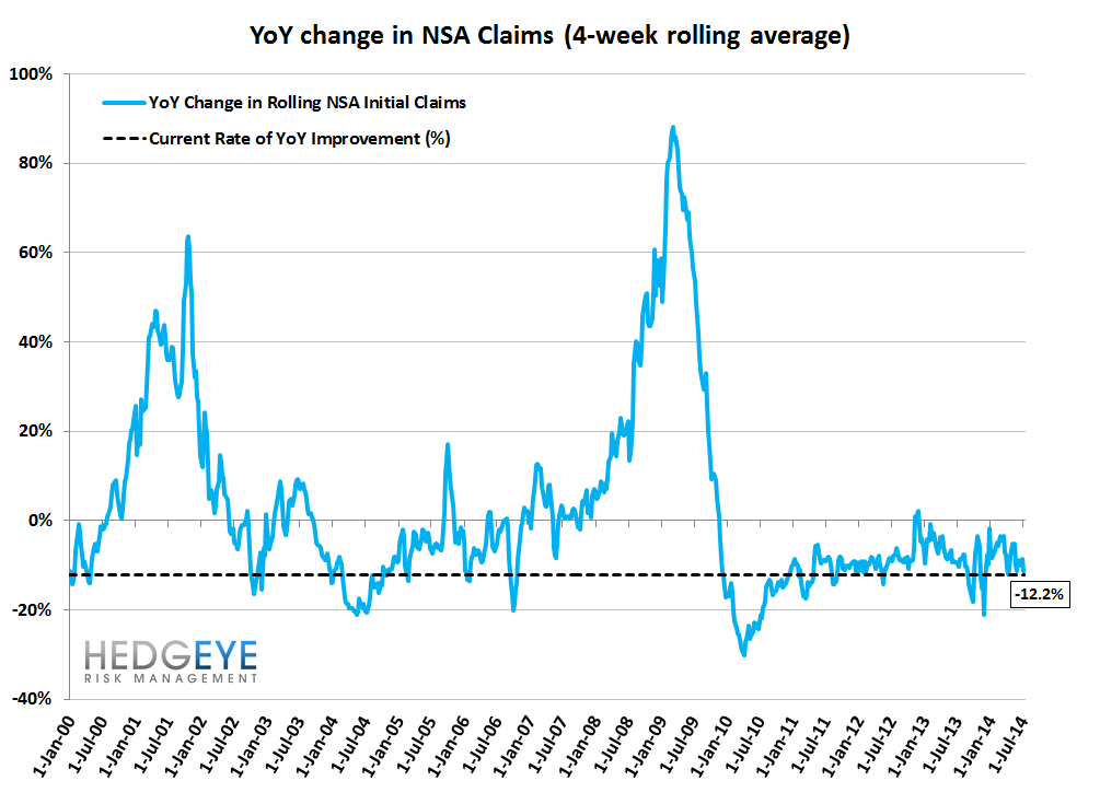 INITIAL CLAIMS: HOW LOW CAN YOU GO? - 11