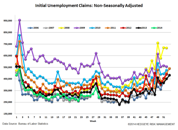 INITIAL CLAIMS: HOW LOW CAN YOU GO? - 5