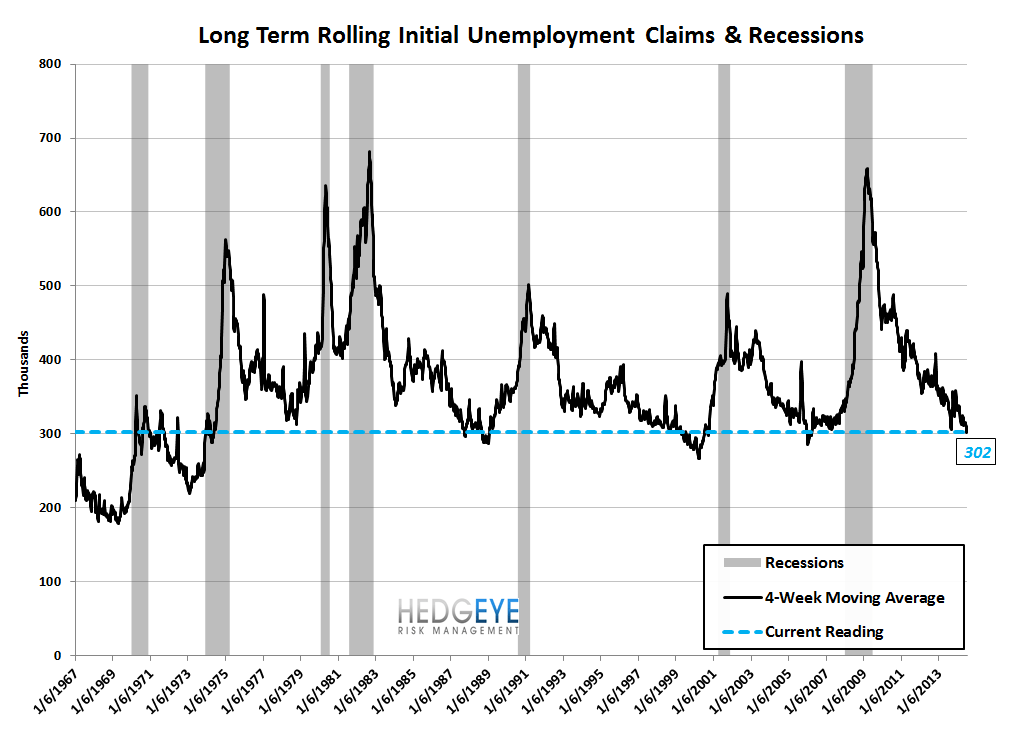 INITIAL CLAIMS: HOW LOW CAN YOU GO? - 9