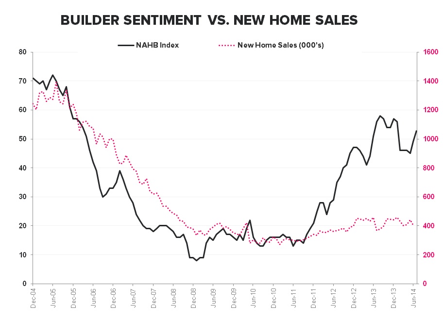 "New Home Sales:  ""WORSE"" - NAHB vs New Home Sales"