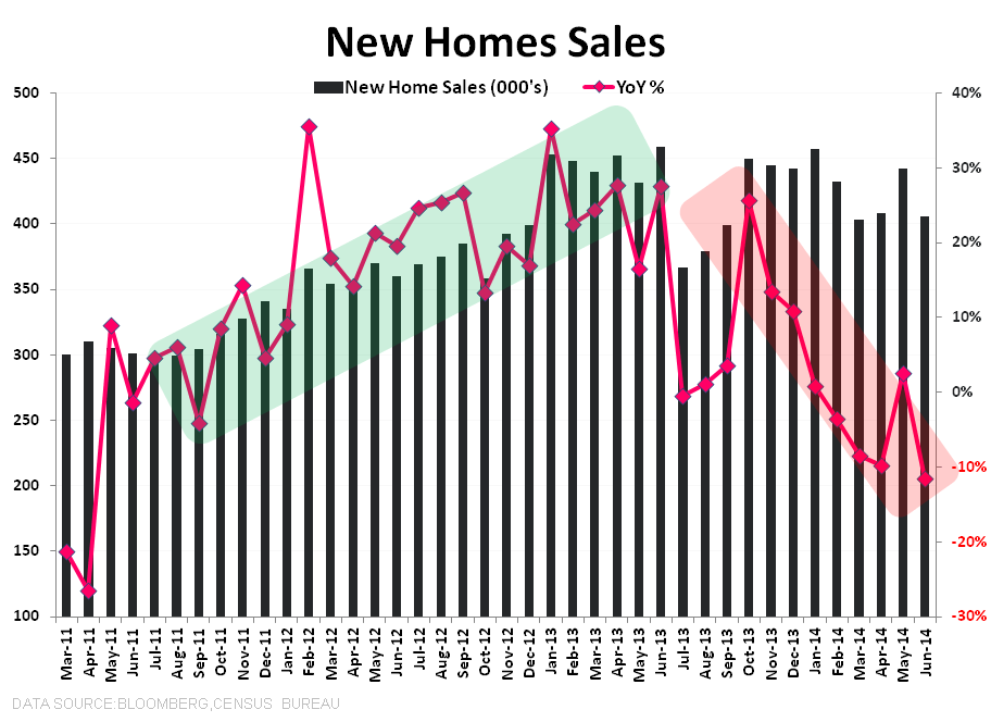 "New Home Sales:  ""WORSE"" - NHS 5Y"