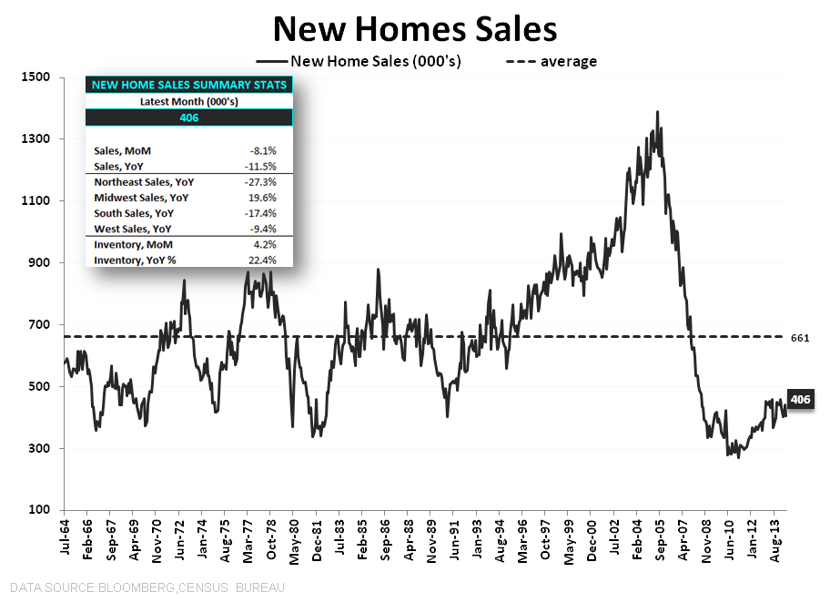 "New Home Sales:  ""WORSE"" - NHS LT w summary stats"
