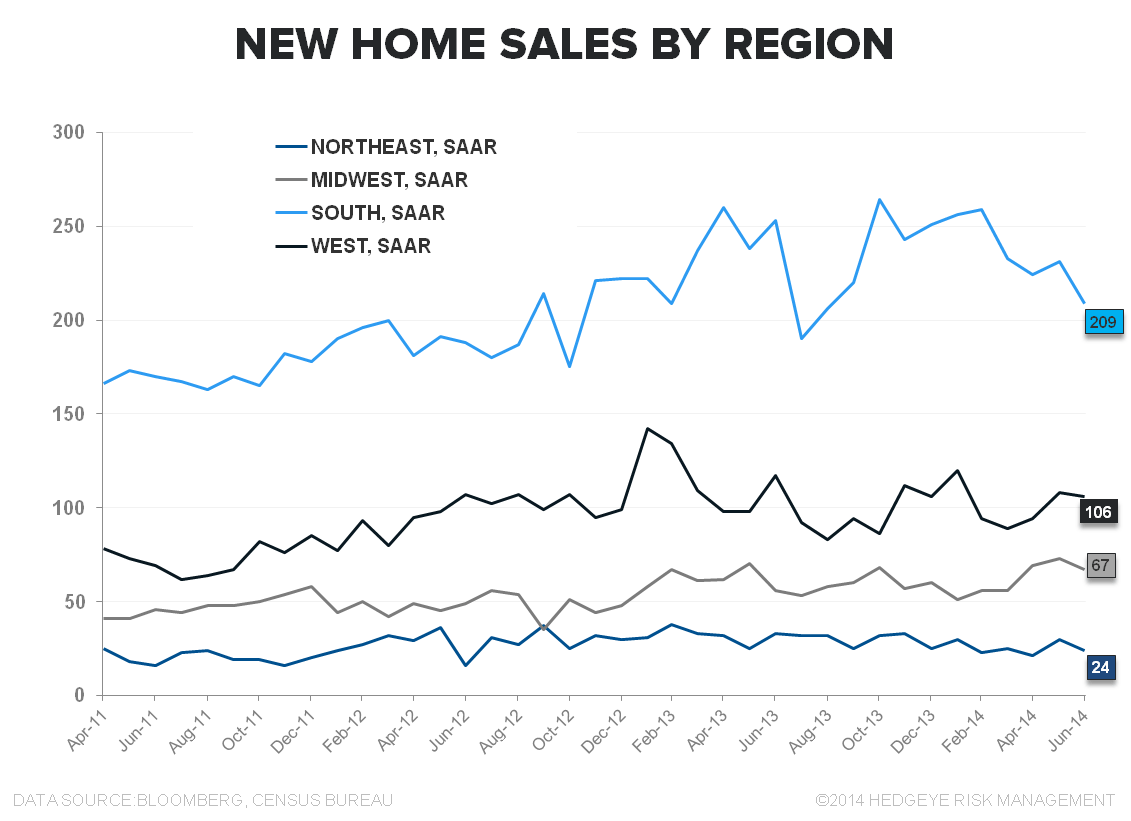 "New Home Sales:  ""WORSE"" - NHS Regional"
