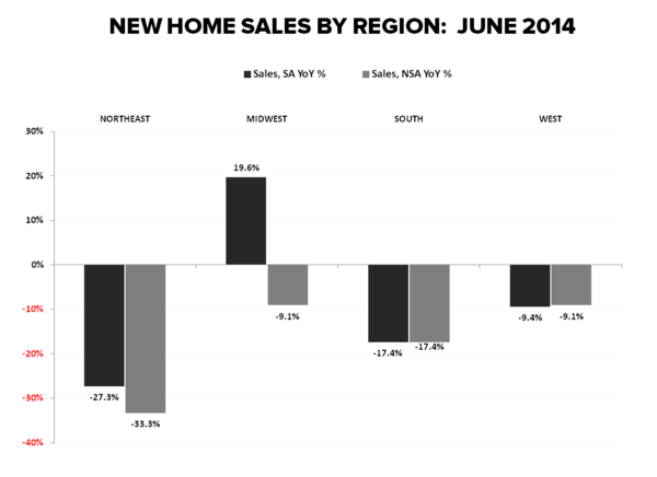 "New Home Sales:  ""WORSE"" - NHS Regional June YoY"