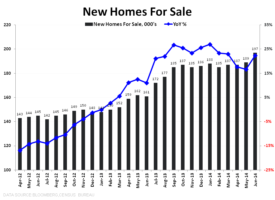 "New Home Sales:  ""WORSE"" - New Homes For Sale"
