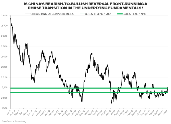 SHOULD YOU CHASE THE RALLY IN CHINESE EQUITIES? - 5