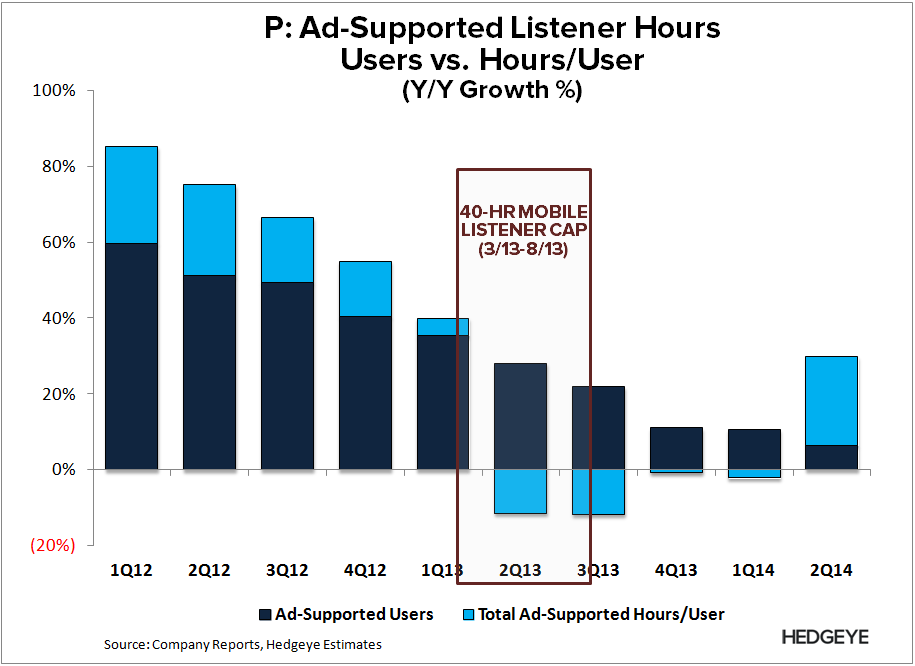 P: As Good As It Gets Wasn't Good Enough (2Q14) - P   Ad hours 2Q14