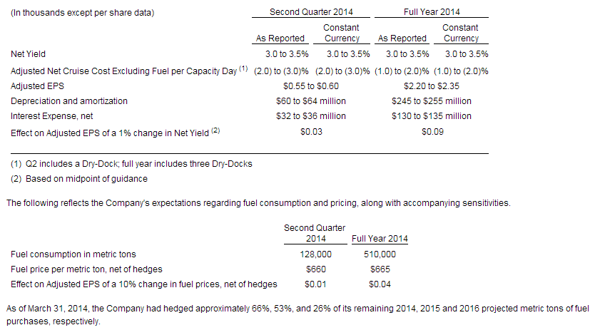 NCLH Q2 2014 EARNINGS PREP - n