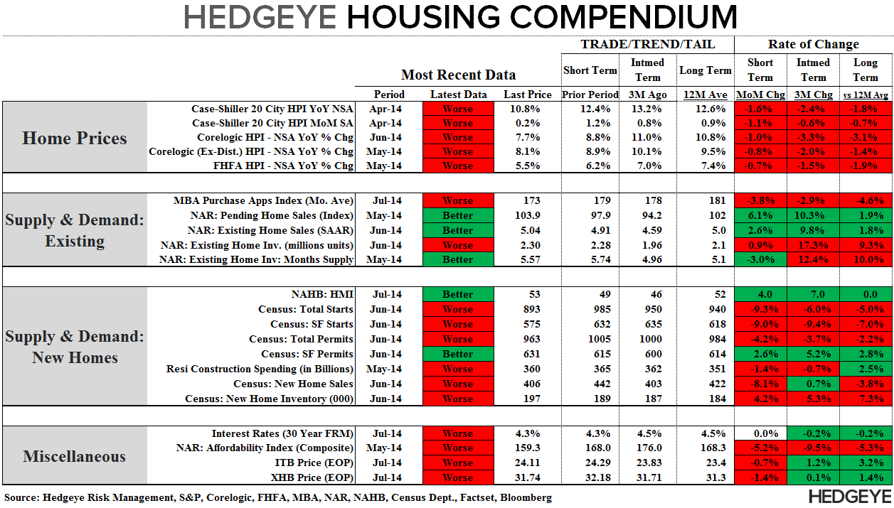 CHART OF THE DAY: U.S. Housing Compendium Courtesy of Your Favorite Macro Team - Compendium 072414