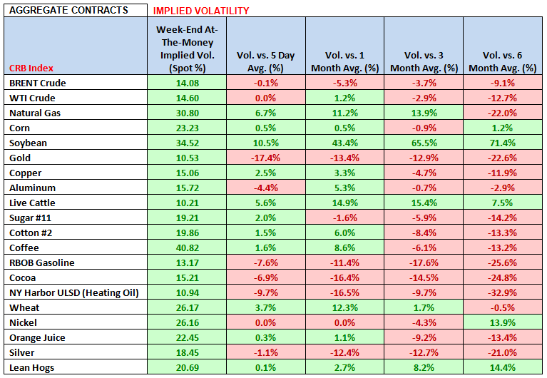 Commodities: Weekly Quant - chart 4 Implied Volatility