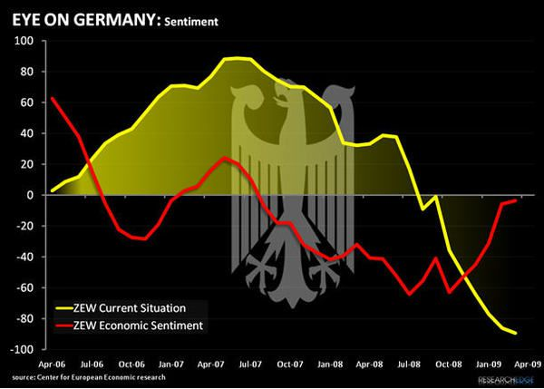 EWG: Why We Bought Germany Today - zewapr