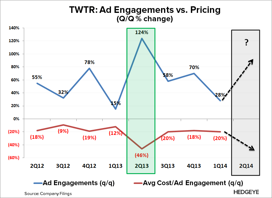 TWTR: Thoughts Into the Print (2Q14) - TWTR   Ad Engagement vs. Pricing 2Q