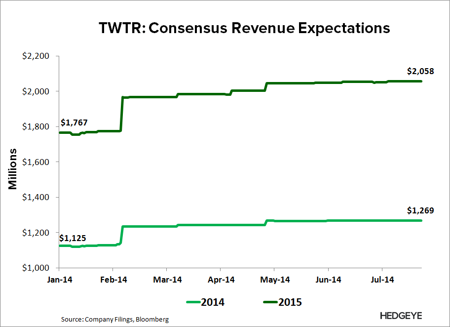 TWTR: Thoughts Into the Print (2Q14) - TWTR   Consensus Annual