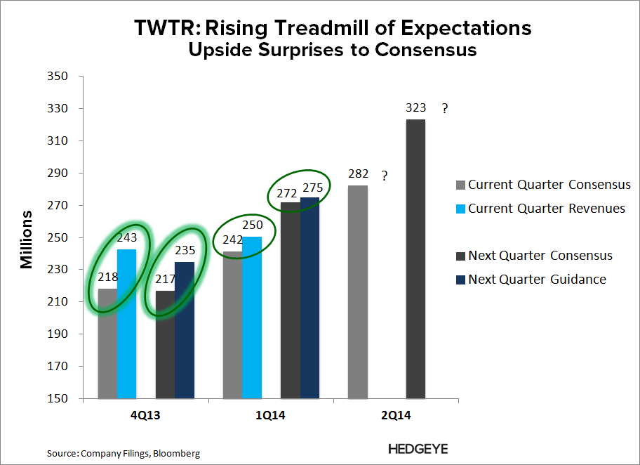 TWTR: Thoughts Into the Print (2Q14) - TWTR   Expectations