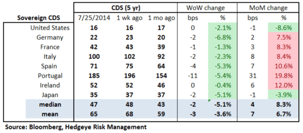 European Banking Monitor: Risk Premiums Tick Higher in Russia - chart 2 sovereign CDS