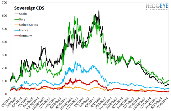 European Banking Monitor: Risk Premiums Tick Higher in Russia - chart 4 sovereign CDS