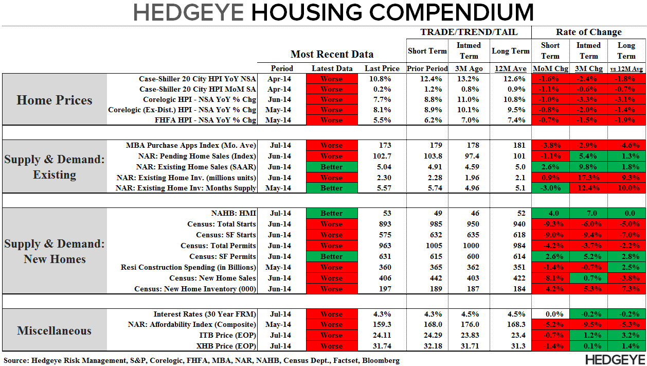 PENDING HOME SALES DROP, ADDING TO THE SEA OF RED THAT IS HOUSING - Compendium 072814