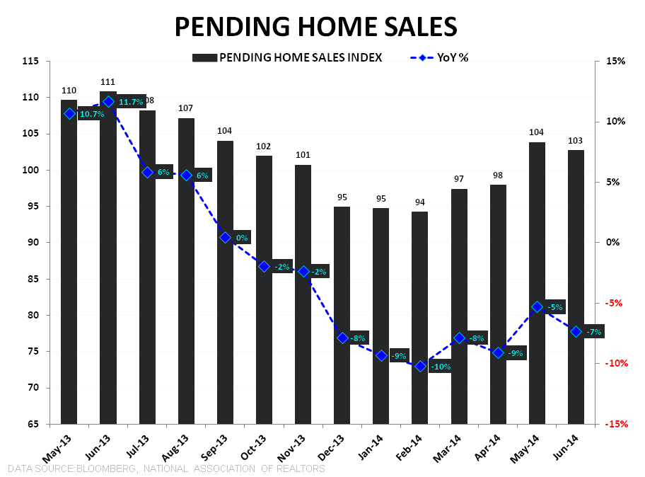 PENDING HOME SALES DROP, ADDING TO THE SEA OF RED THAT IS HOUSING - PHS Index   YoY TTM