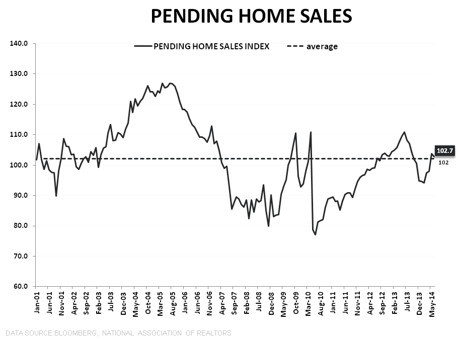 PENDING HOME SALES DROP, ADDING TO THE SEA OF RED THAT IS HOUSING - PHS LT