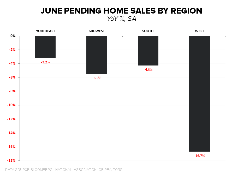 PENDING HOME SALES DROP, ADDING TO THE SEA OF RED THAT IS HOUSING - PHS Regional June