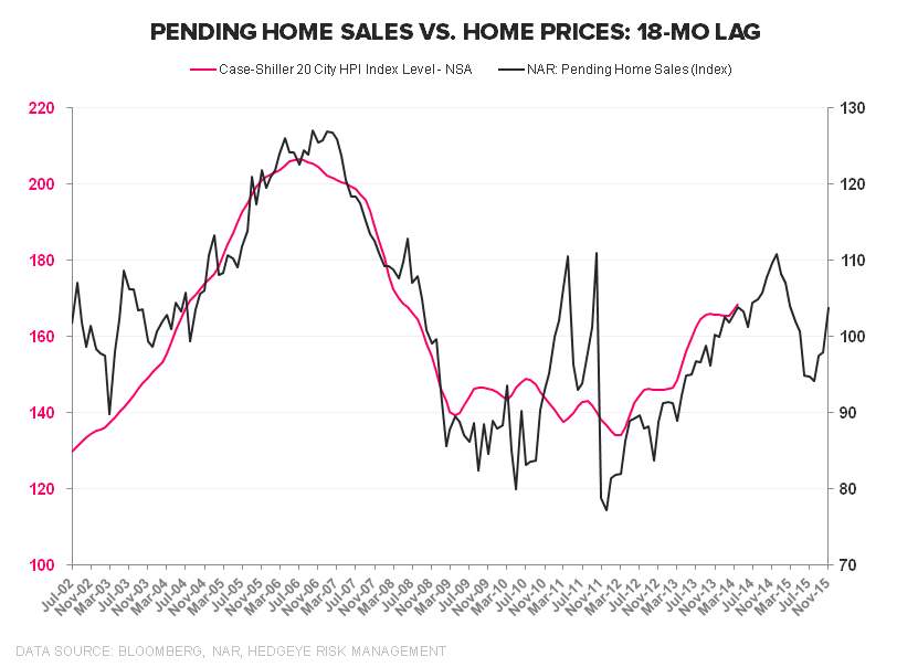 PENDING HOME SALES DROP, ADDING TO THE SEA OF RED THAT IS HOUSING - PHS vs Case Shiller 18mo lag