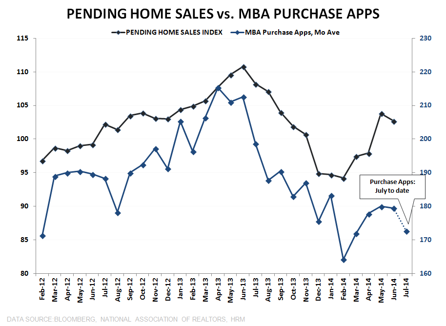 PENDING HOME SALES DROP, ADDING TO THE SEA OF RED THAT IS HOUSING - PHS vs Purchase Apps