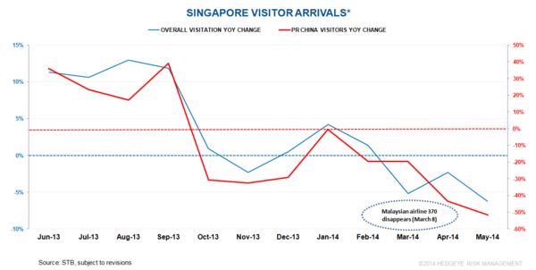 SINGAPORE: CHINESE VISITATION FREEFALL - gda