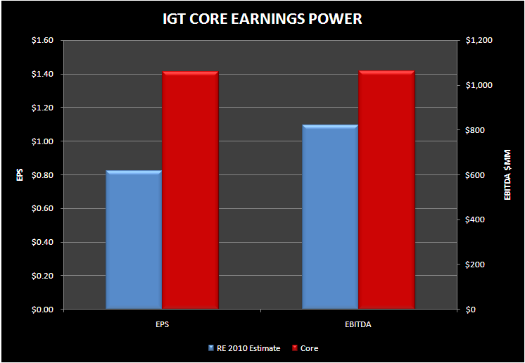 IGT: PLENTY OF EARNINGS POWER FOR PATIENT INVESTORS - IGT CORE EARNINGS