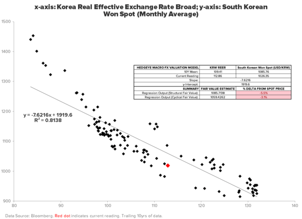 REITERATING OUR BEARISH BIAS ON THE KRW - FX REER VALUATION
