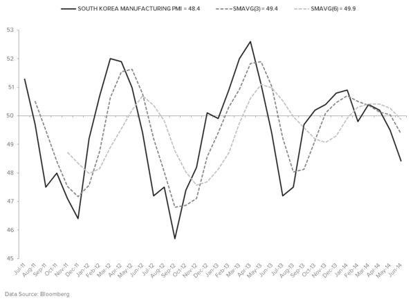 REITERATING OUR BEARISH BIAS ON THE KRW - MANUFACTURING PMI