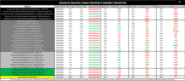 COPPER A SCARY SHORT: Where Would You Puke? - Hedgeye Chinese Property Monitor