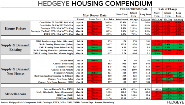 CHART OF THE DAY: Color-Coded Hedgeye Housing Compendium - Chart of the Day