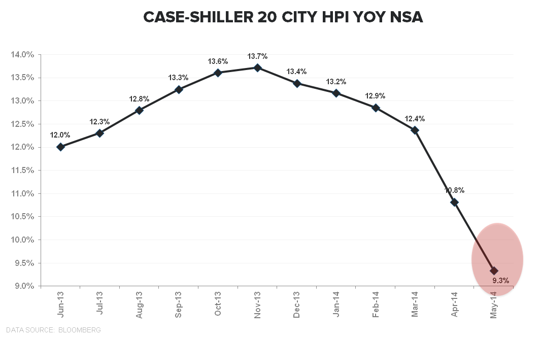 Case-Shiller Helps Us Predict the Past - CS 20City NSA YoY TTM