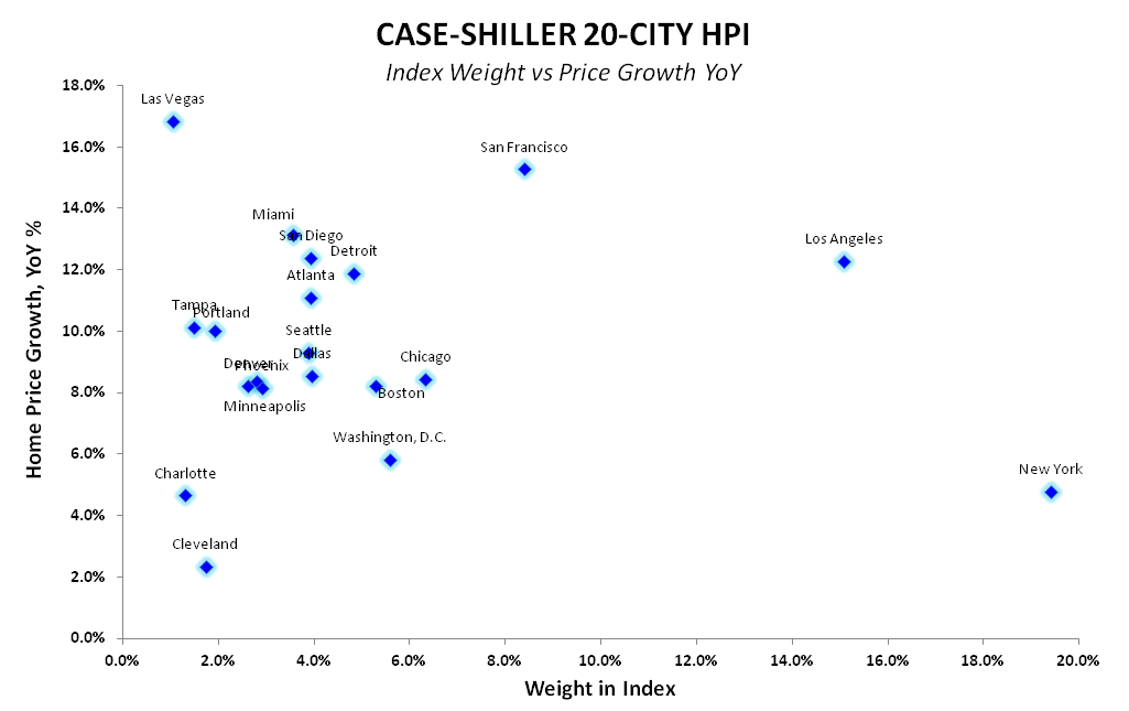 Case-Shiller Helps Us Predict the Past - CS Index Weight vs Price Chg YoY Scatter