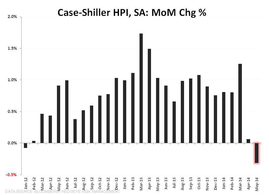 Case-Shiller Helps Us Predict the Past - CS SA MoM