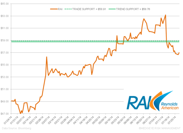 RAI – Strong Pricing Offsets Volume Declines - z. rai