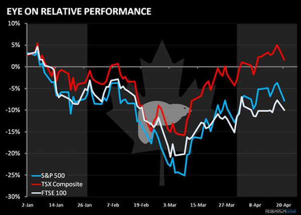 Bullish on Beaver: Why We Like Canada On The Long Side - can2