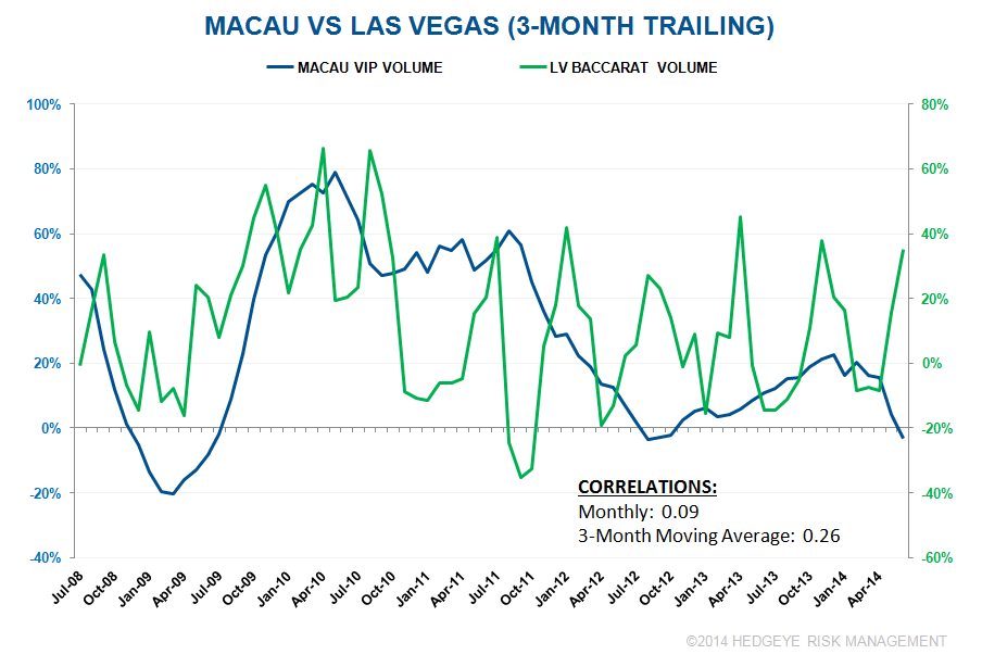 MACAU/LV CORRELATIONS DON'T HOLD UP - hh
