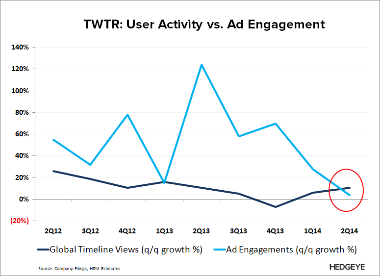 TWTR: Fake User Growth to Get Worse (2Q14) - TWTR  Timeline vs. Ad Engagements