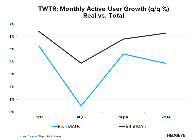 TWTR: Fake User Growth to Get Worse (2Q14) - TWTR   Real vs. Total User Growth