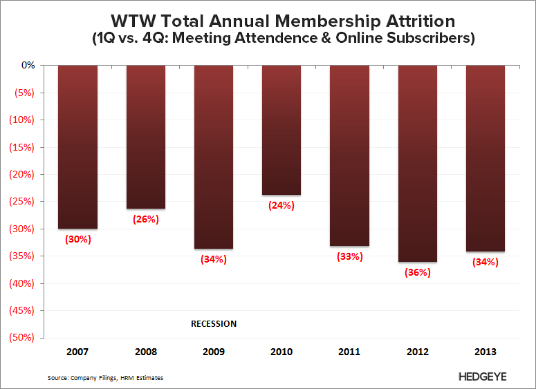 WTW: Thoughts Into the Print (2Q14) - WTW   Annual Attrition 2013