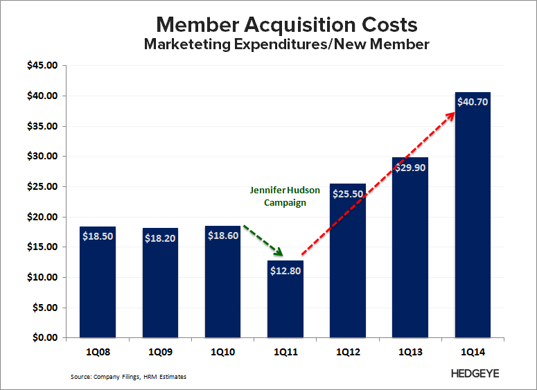 WTW: Thoughts Into the Print (2Q14) - WTW   Member Acquisition Costs 1Q14