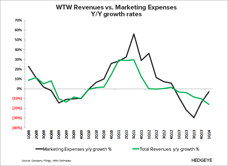 WTW: Thoughts Into the Print (2Q14) - WTW   Revenue vs. marketing