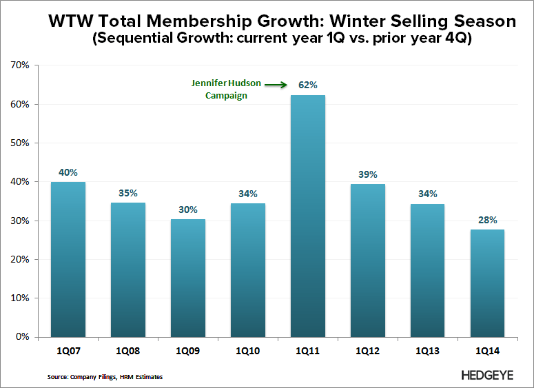 WTW: Thoughts Into the Print (2Q14) - WTW   Selling Seasons 1Q14