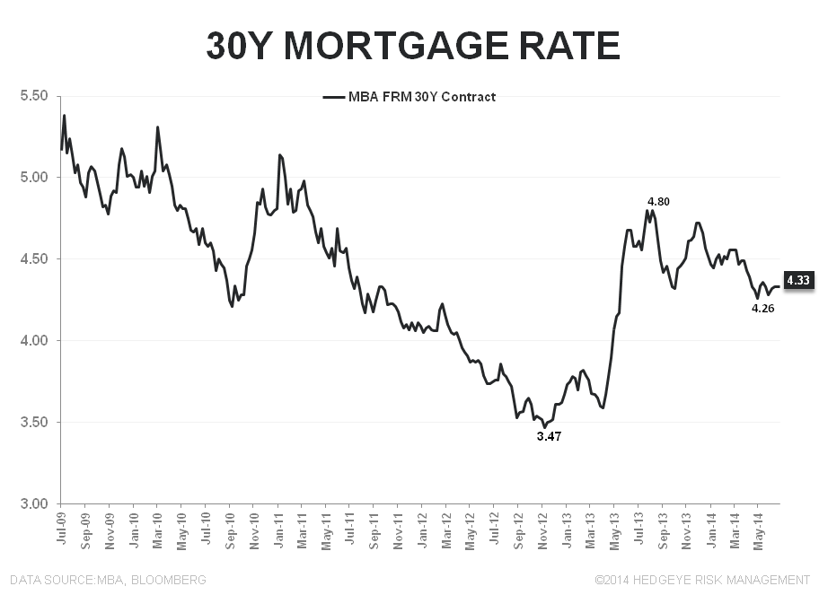 A LOWER LOW FOR 3Q14 MORTGAGE DEMAND - 30Y rate