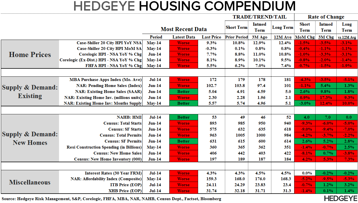 A LOWER LOW FOR 3Q14 MORTGAGE DEMAND - Compendium 073014