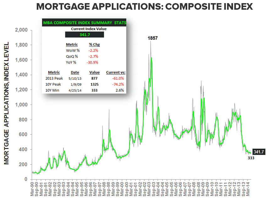 A LOWER LOW FOR 3Q14 MORTGAGE DEMAND - Composite LT w Summary stats